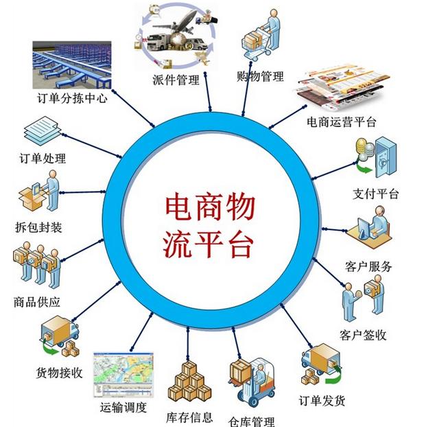 电商物流行业发展趋势分析